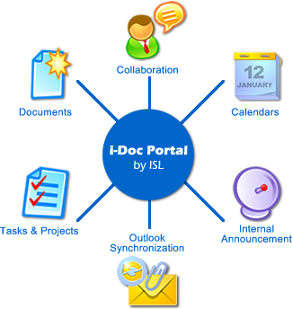i-Doc Portal overview